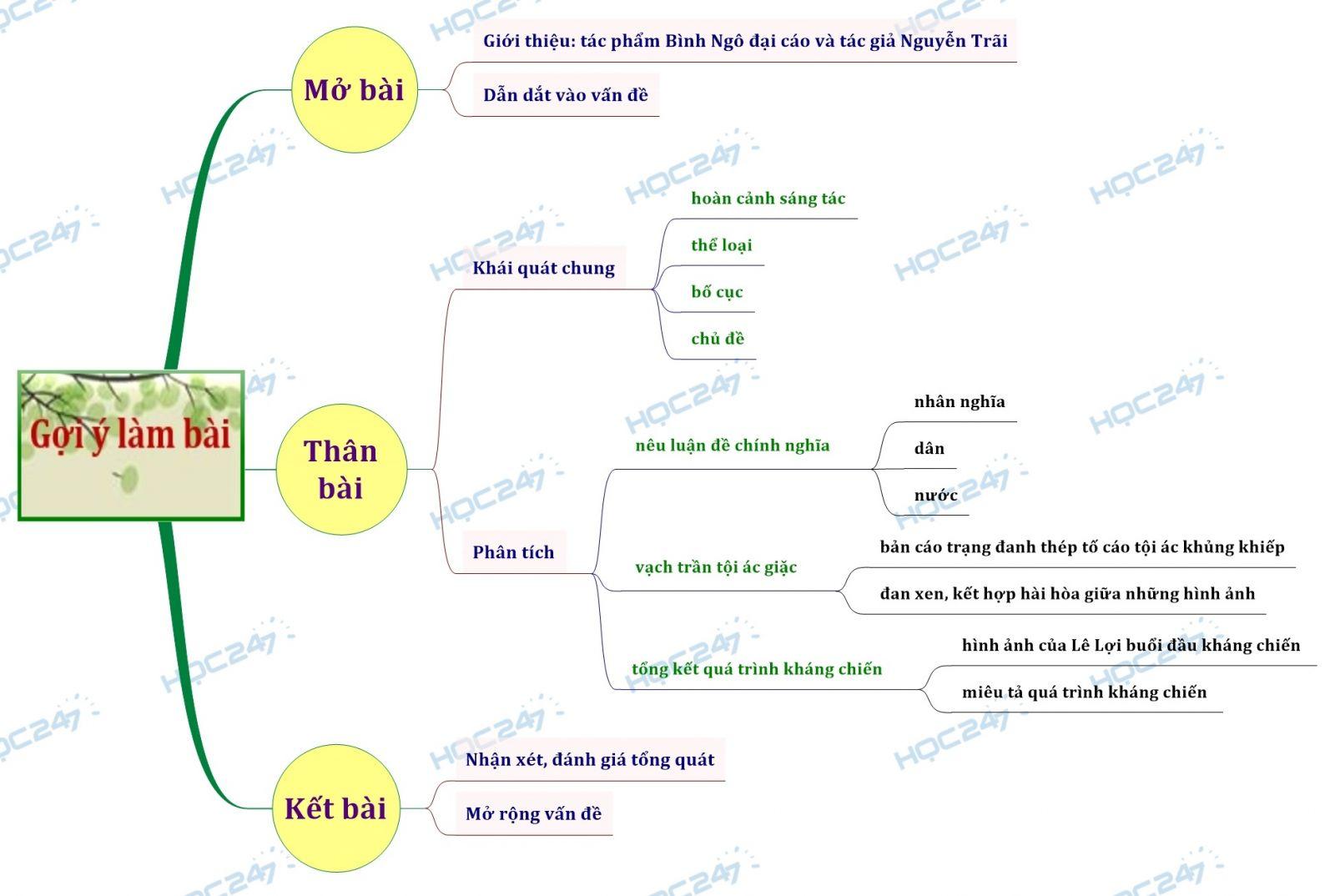 Sơ đồ tư duy Phân tích tác phẩm Bình Ngô đại cáo của Nguyễn Trãi