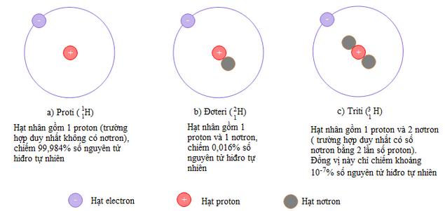 Sơ đồ cấu tạo các nguyên tử đồng vị của nguyên tố Hidro
