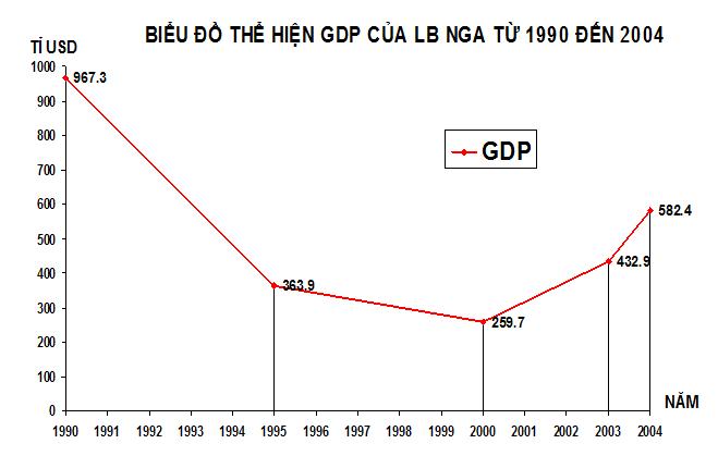 Biểu đồ thể hiện GDP của Liên bang Nga từ năm 1990 đến 2004
