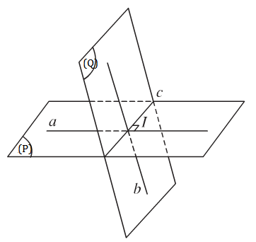 Xác định góc giữa hai mặt phẳng (P) và (Q) có giao tuyến c