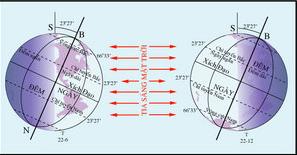 Hình 25. Hiện tượng ngày, đêm dài ngắn ở các địa điểm có vĩ độ khác nhau