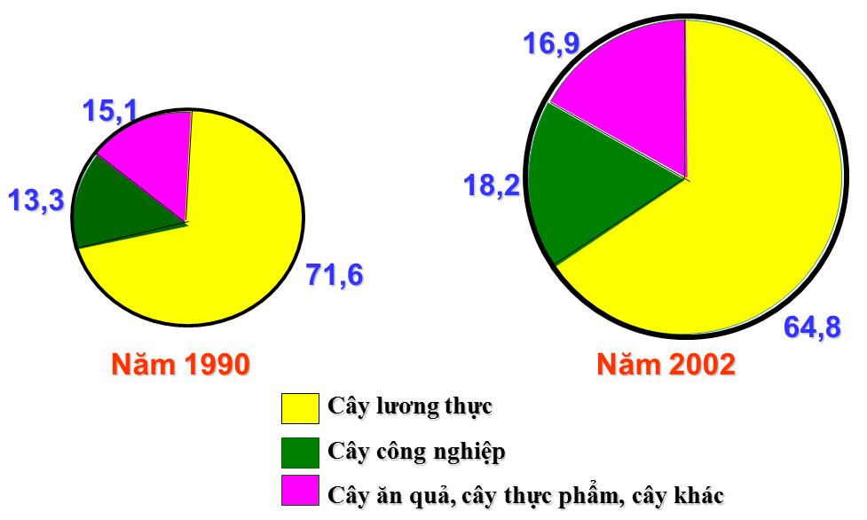 Biểu đồ: Cơ cấu diện tích gieo trồng các nhóm cây năm 1990 và 2002 (%)