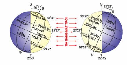 Hình 24. Vị trí của Trái Đất trên quỹ đạo quanh Mặt Trời vào các ngày hạ chí và đông chí