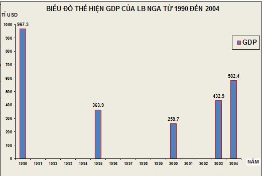 Biểu đồ thể hiện GDP của Liên bang Nga từ 1990 đến 2004