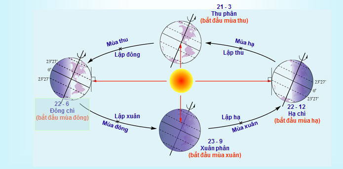 Sự vận động của Trái Đất quanh Mặt Trời và các mùa ở Bắc bán cầu