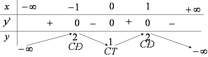 Bảng biến thiên hàm số y = - {x^4} + 2{x^2} + 1