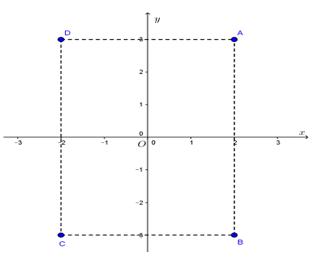Lý thuyết Mặt phẳng tọa độ - Lý thuyết Toán lớp 7 đầy đủ nhất
