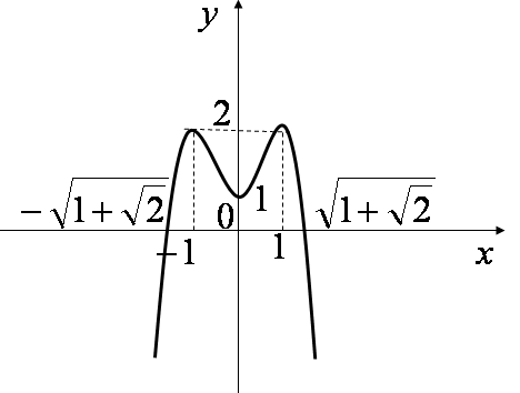 Đồ thị hàm số y = - {x^4} + 2{x^2} + 1