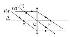 Đường truyền của ba tia sáng đặc biệt qua thấu kính hội tụ