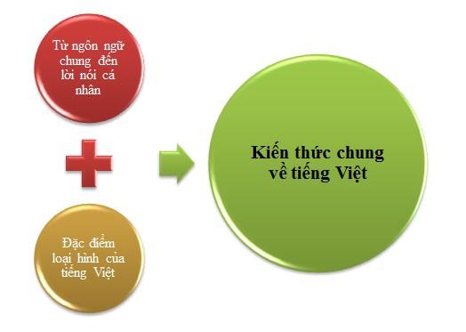 Kiến thức chung về tiếng Việt