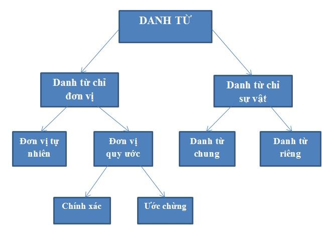 Bảng phân loại danh từ
