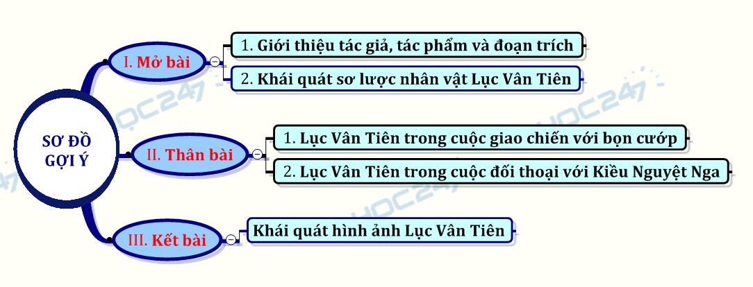 phân tích nhân vật Lục Vân Tiên trong đoạn trích Lục Vân Tiên cứu Kiều Nguyệt Nga