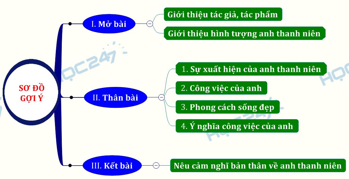 phân tích hình tượng nhân vật anh thanh niên trong lặng lẽ sapa của Nguyễn Thành Long