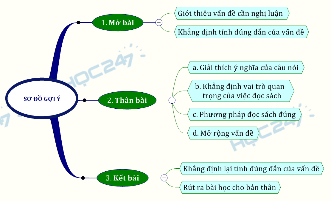 Suy nghĩ về câu nói của Chu Quang Tiềm về đọc sách và học vấn.pdf