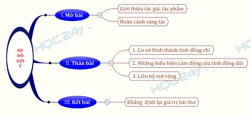 Phân tích bài thơ Đống chí của nhà thơ Chính Hữu