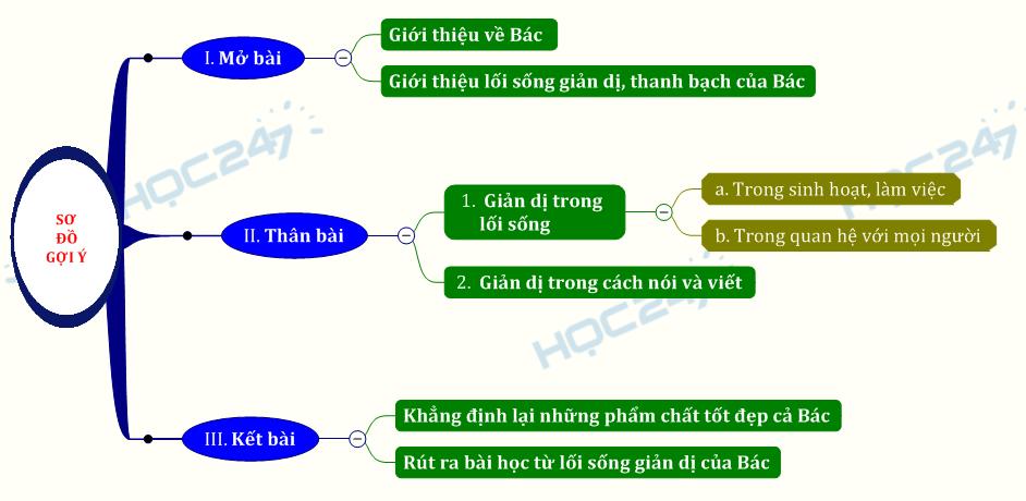 Chứng minh sự giản dị của Bác qua văn bản Đức tính giản dị của Bác Hồ - Phạm Văn Đồng