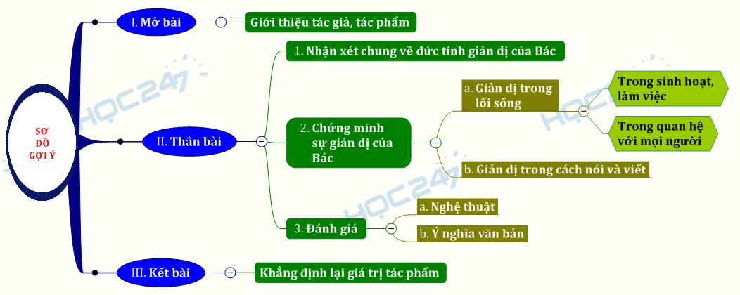 Phân tích văn bản Đức tính giản dị của Bác Hồ - Phạm Văn Đồng