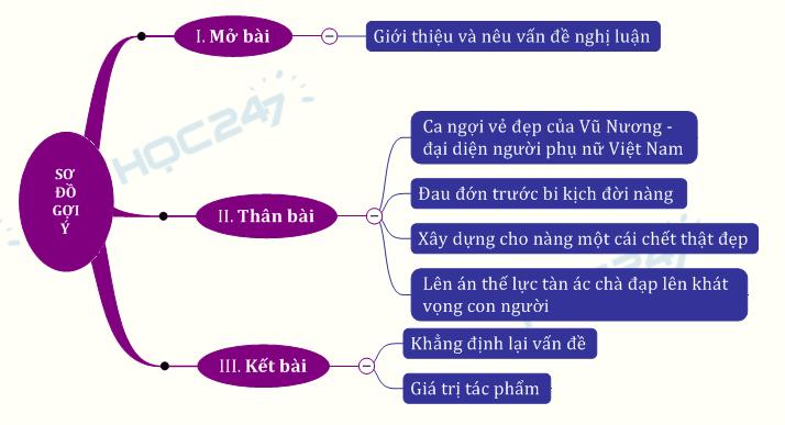 Giá trị nhân đạo trong  Chuyện người con gái Nam Xương của Nguyễn Dữ