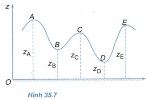 bài 35 Thế năng SGK Vật lý 10 nâng cao