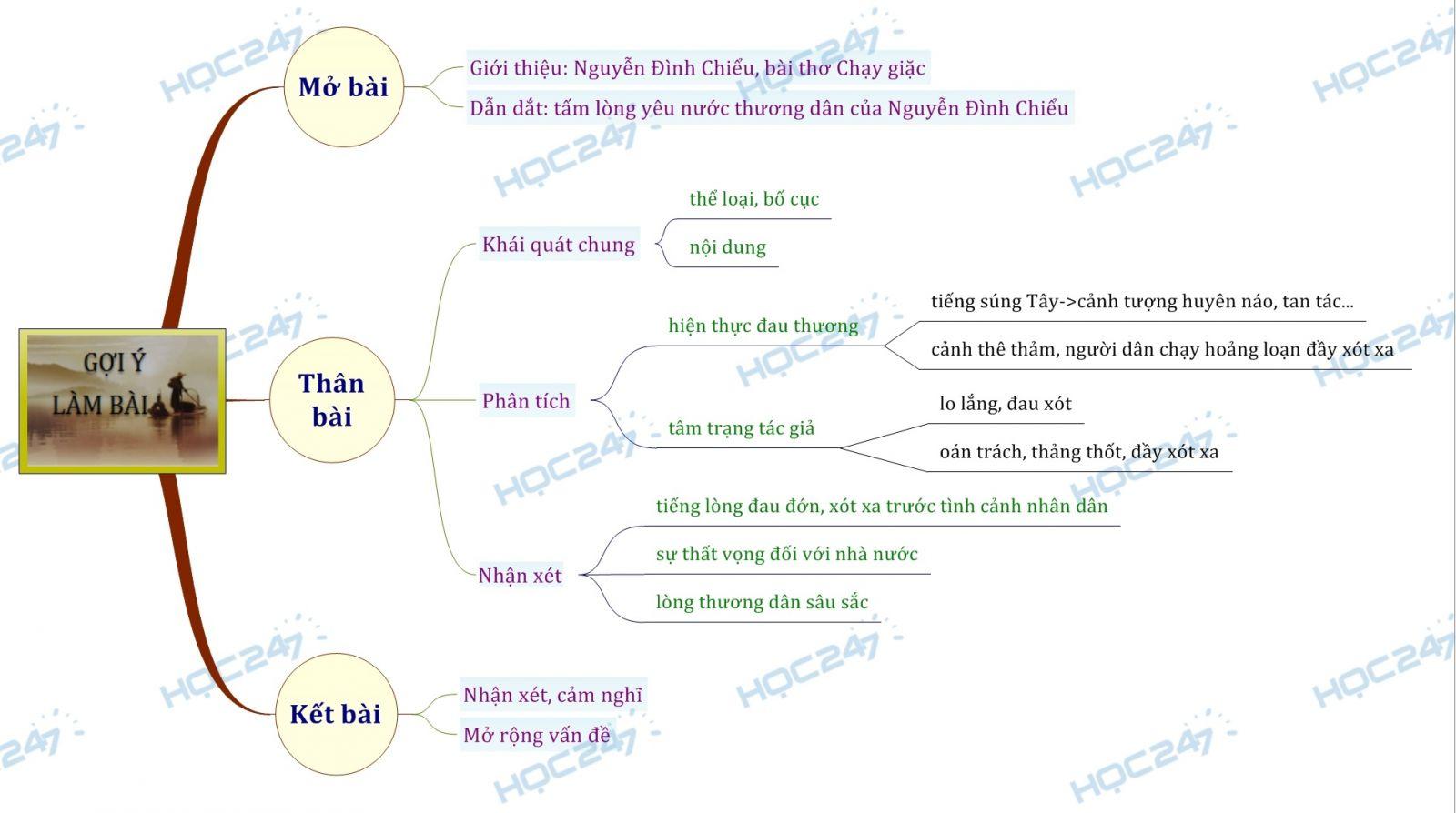 Sơ đồ tư duy Phân tích bài thơ Chạy giặc để thấy được tấm lòng yêu thương nhân dân của Nguyễn Đình Chiểu