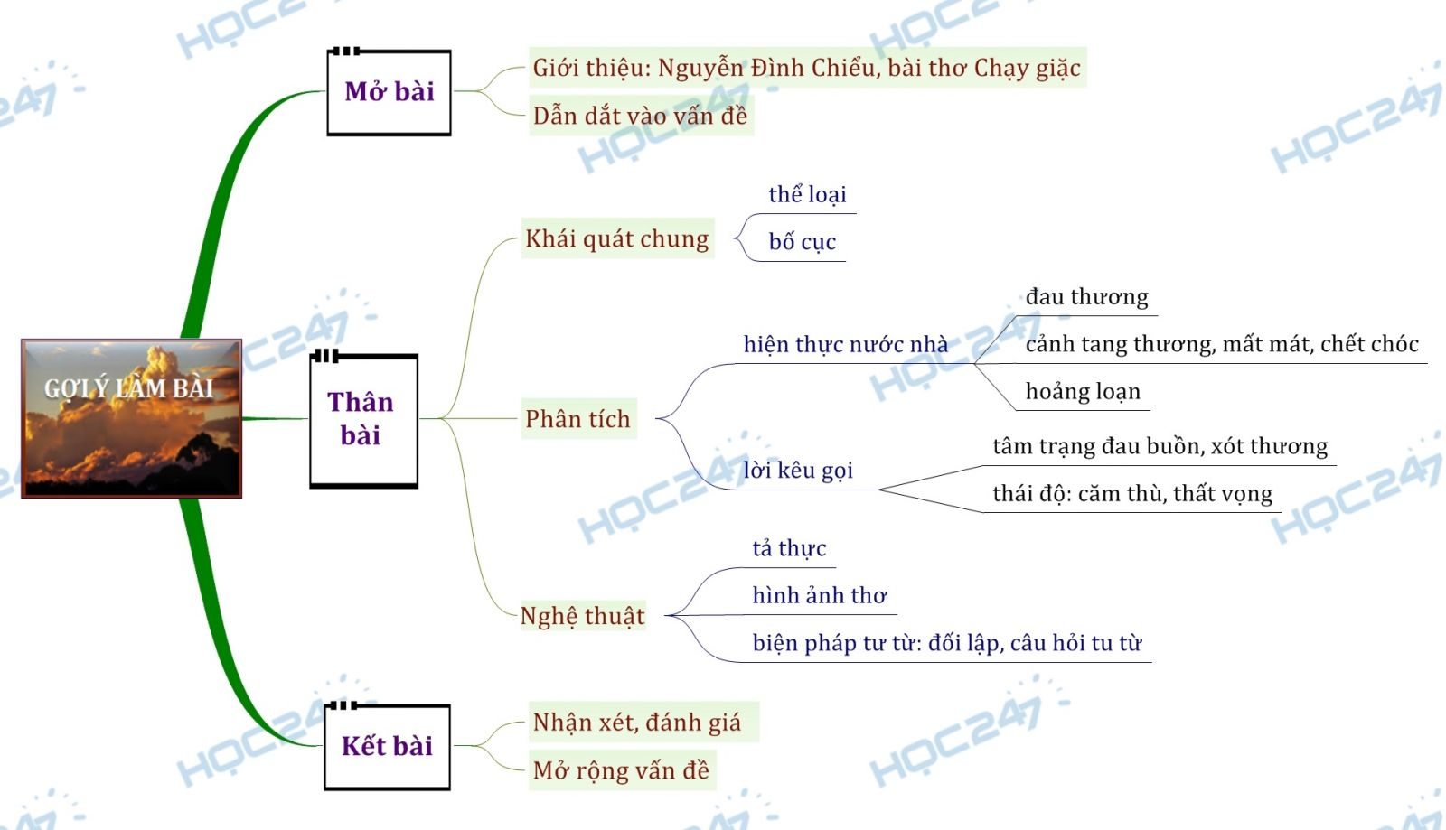 Sơ đồ tư duy Phân tích bài thơ Chạy giặc của Nguyễn Đình Chiểu