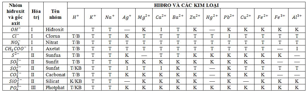 Bảng tính tan của các chất