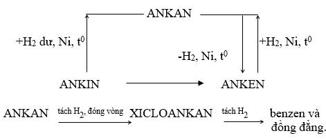 Sơ đồ chuyển hóa giữa các loại hidrocacbon