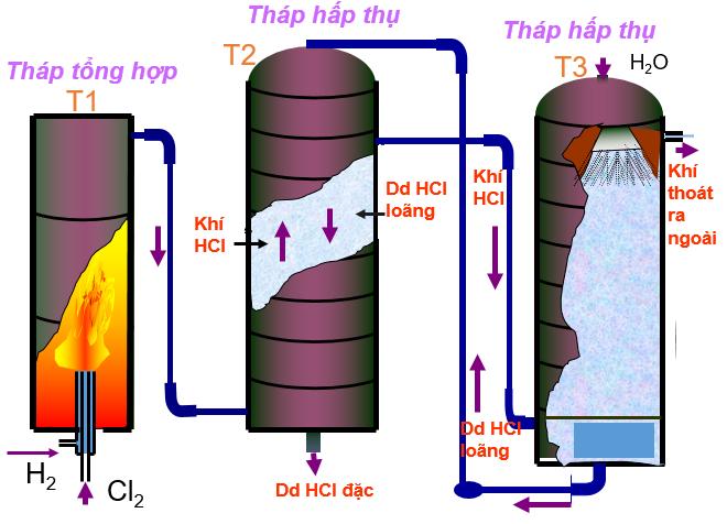 Sơ đồ thiết bị sản xuất HCl trong công nghiệp