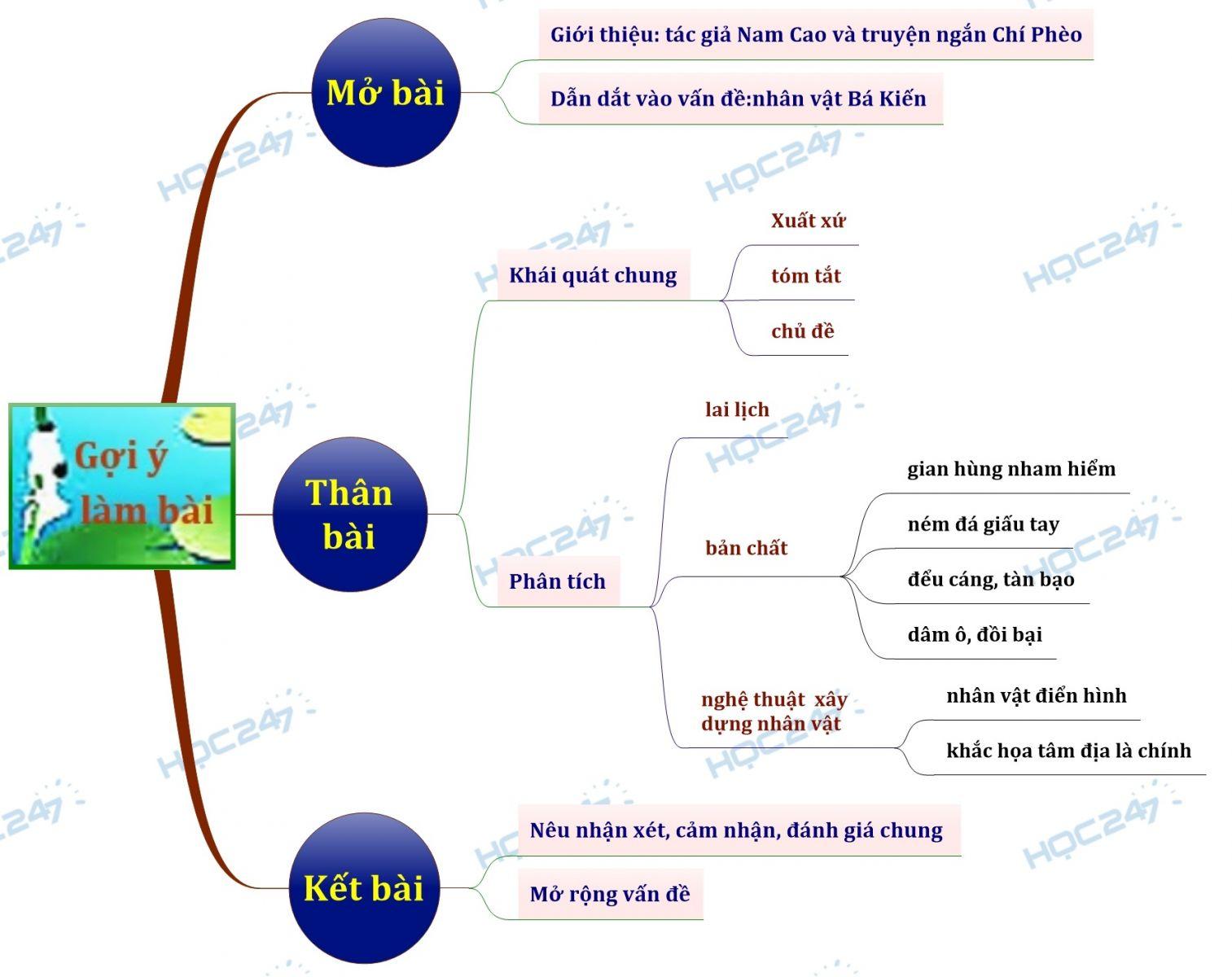 Sơ đồ tư duy Phân tích nhân vật Bá Kiến trong truyện ngắn Chí Phèo của nhà văn Nam Cao