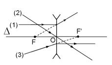 Đường truyền của hai tia sáng đặc biệt qua thấu kính phân kì