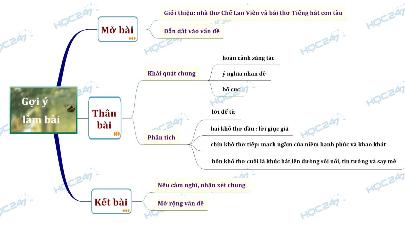 sơ đồ tư duy  phân tích bài thơ Tiếng hát con tàu của nhà thơ Chế Lan Viên