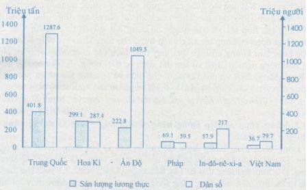Biểu đồ thể hiện sản lượng lương thực và dân số của một số nước trên thế giới năm 2004