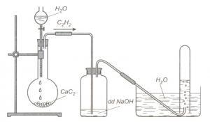 Điều chế và thu khí Axetilen trong phòng thí nghiệm