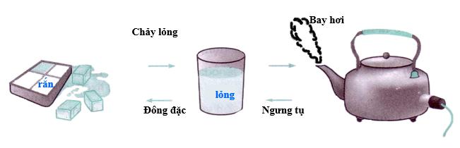 Quá trình từ Rắn thành lỏng rồi khí của nước