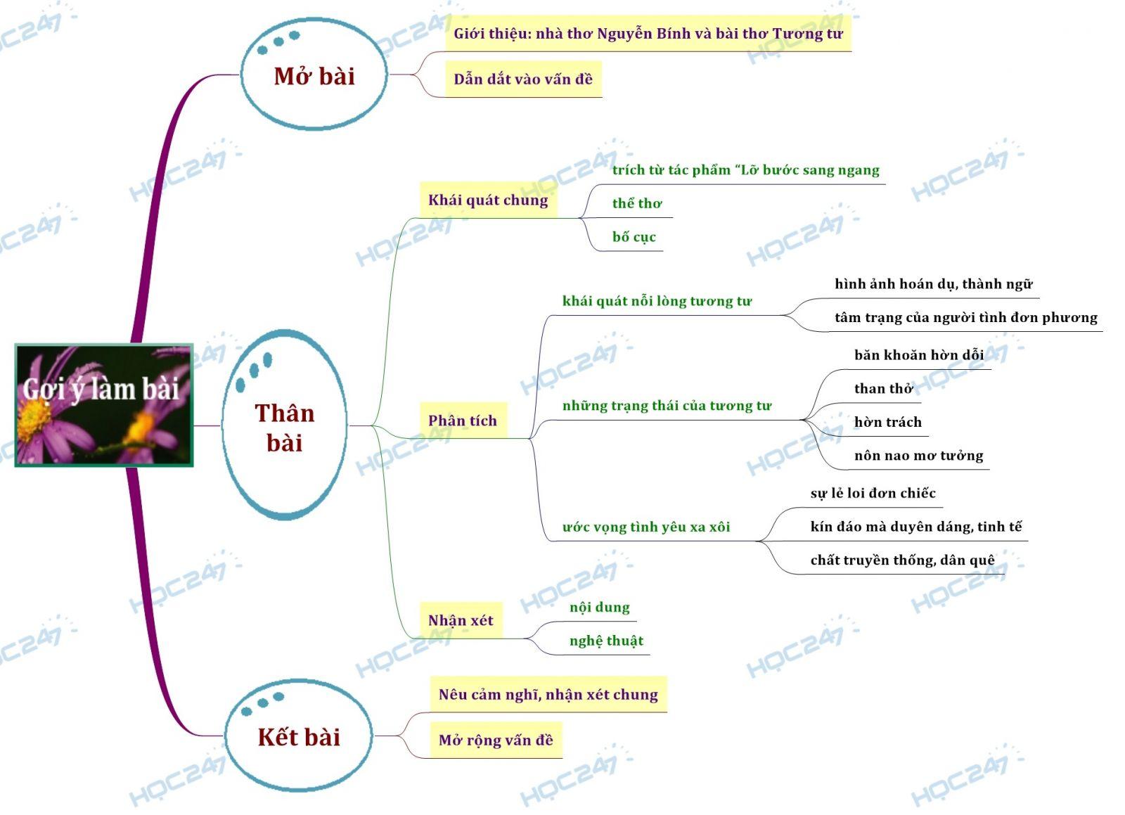 sơ đồ tư duy phân tích bài thơ Tương tư của nhà thơ Nguyễn Bính