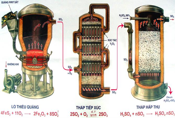 Sơ đồ sản xuất axit sunfuric
