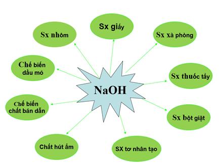 Ứng dụng của NaOH