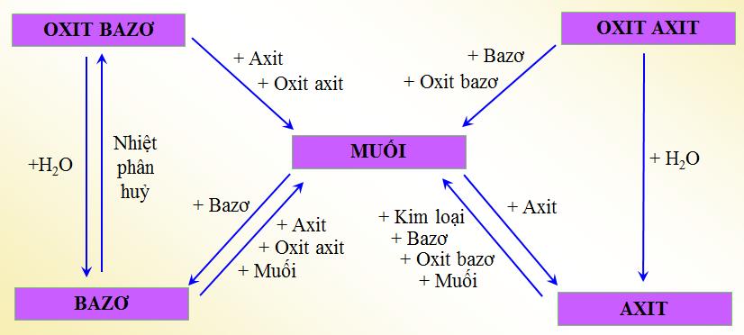 Mối quan hệ giữa các loại chất vô cơ: