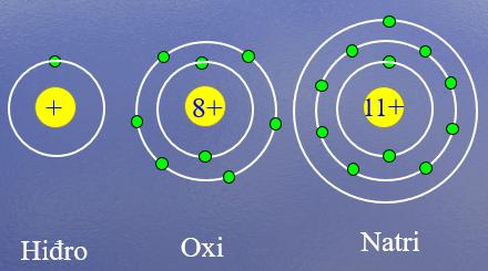 Cấu tạo  nguyên tử Hidro, Oxi, Nitơ