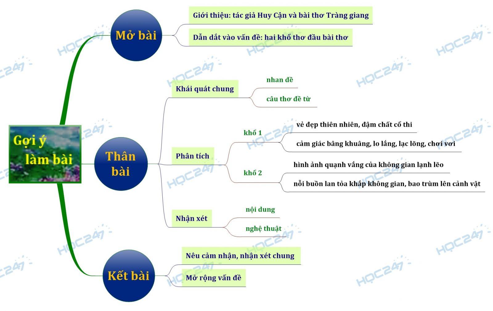 Sơ đồ tư duy Phân tích hai khổ thơ đầu bài thơ Tràng Giang