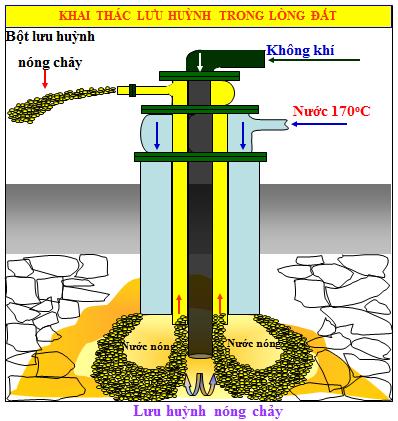 Thiết bi khai thác lưu huỳnh (phương pháp Frasch)