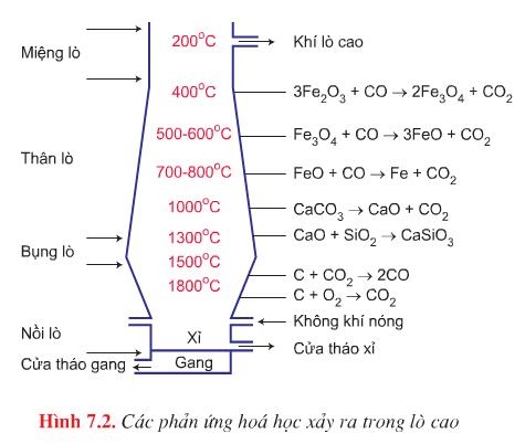 Các phản ứng hóa học xảy ra trong lò cao
