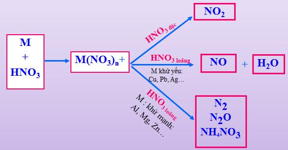 Các sản phẩm khử của HNO3