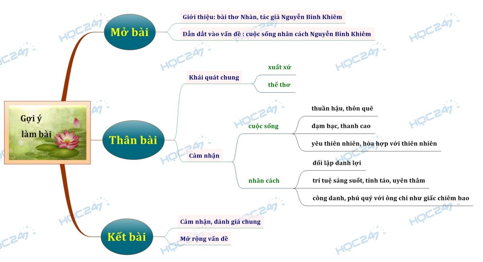 Sơ đồ tư duy Cảm nhận về cuộc sống nhân cách Nguyễn Bỉnh Khiêm qua bài thơ Nhàn