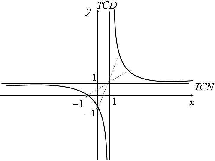 Đồ thị hàm số y = \frac{{x + 1}}{{x - 1}}