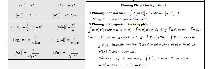 Phương pháp tìm nguyên hàm các hàm số