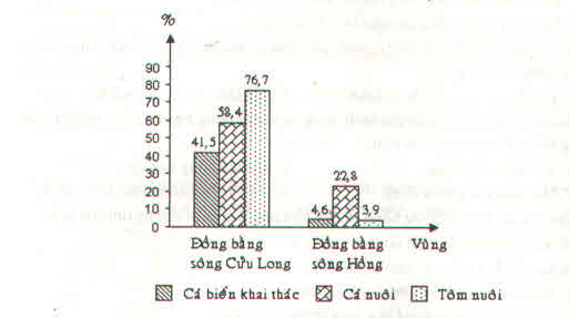 Biểu đồ thể hiện Tỉ trọng tỉ trọng sản lượng cá biển khai thác, cá nuôi, tôm nuôi ờ Đồng bằng sông Cửu Long và Đồng bằng sông Hồng so với cả nước