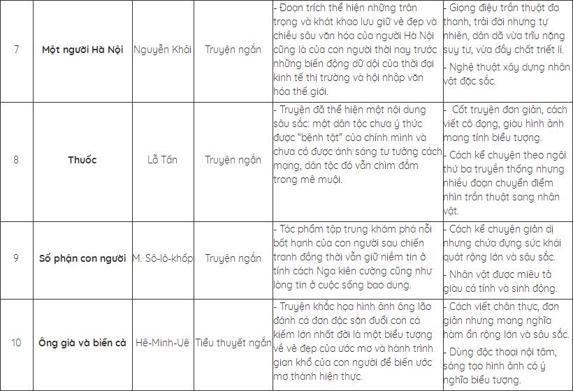 Hình 3: Hệ thống lại kiến thức cơ bản về các tác phẩm đã học