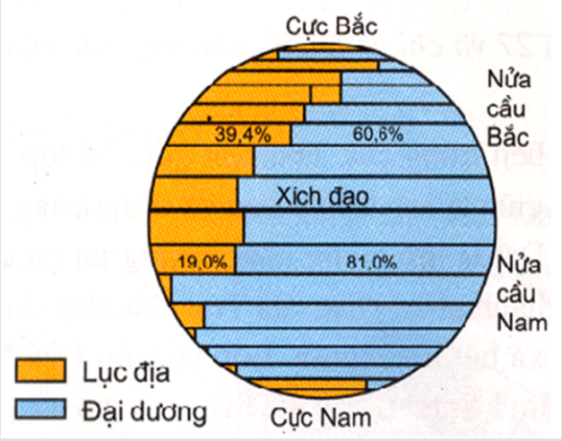 Hình 28. Tỉ lệ diện tích lục địa và đại dương ở các nửa cầu Bắc và Nam