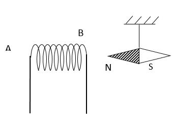 Cách xác định chiều của đường sức từ cực hay | Bài tập Vật Lí 9 chọn lọc có giải chi tiết
